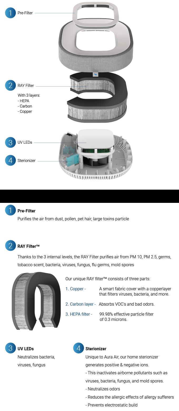 Aura Air: The World's First Total Air Solution | Indiegogo