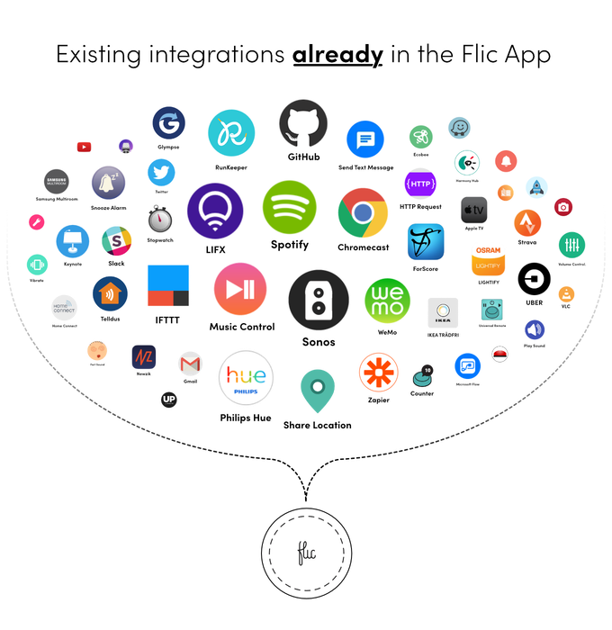Flic 2 the Perfect Button  Push to control your    | Indiegogo